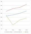 Wpływ rosuwastatyny na wskaźniki lipidowe 01.png