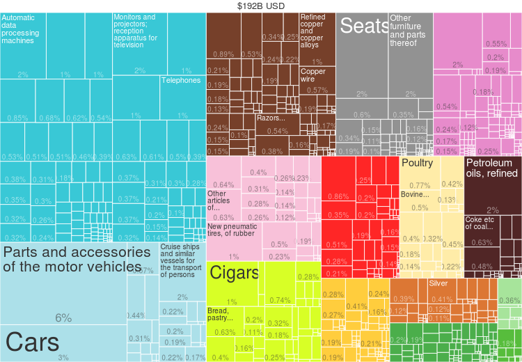 2014 Poland Products Export Treemap