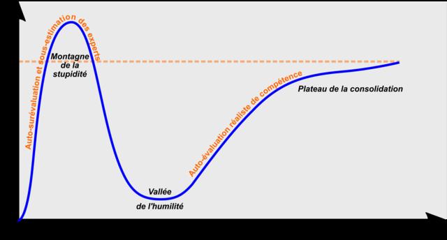 L'effet Dunning-Kruger : quand les dupes se dopent à l'ego 640px-2019-06-19_effet_dunning_kruger