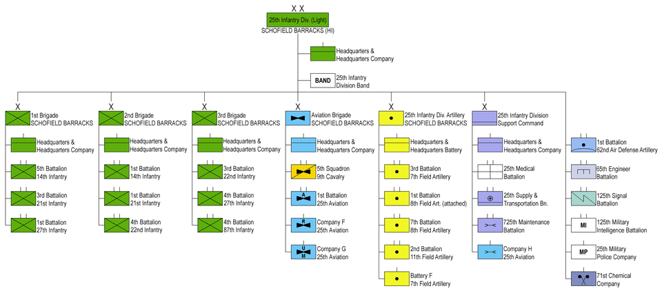 25th Infantry Division (Light) 1989 (click to enlarge)
