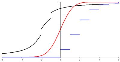 Loi de probabilité — Wikipédia 5b9494ab6855