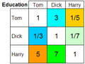 AHP TDHEducationMatrix.png