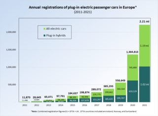 Plug-in electric vehicles in Europe