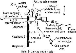 Apollo Lunar Surface Experiments Package - Layout for Apollo 14's ALSEP