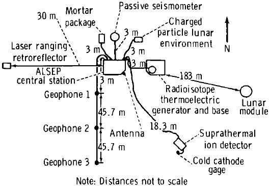 Apollo 14 ALSEP