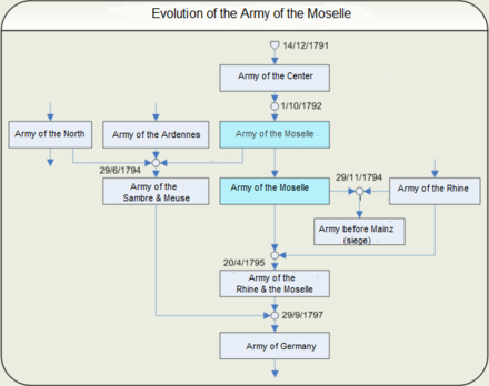 Diagram showing the evolution of the Army of the Moselle-depicting the different armies that were combined and separated as needed for the northern campaign