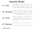 Asperity model - 4categories.png