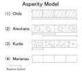Asperity model - 4categories.png