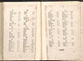 Atlas Ortelius KB PPN369376781-a95v-a96r.jpg