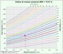 BMI (IMC): Formula di Quetelet