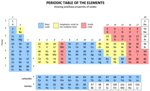 Basic-acidic oxides periodic table.png