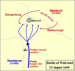 Schematische Darstellung der Schlacht