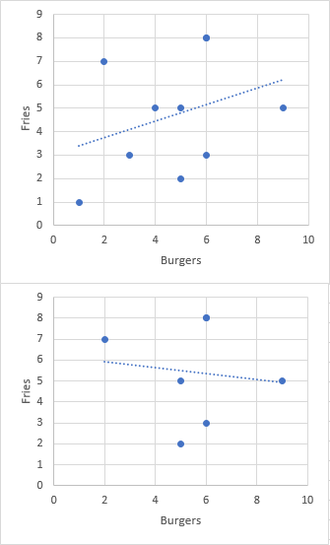 Berkson's paradox - An illustration of Berkson's Paradox. The top graph represents the actual distribution, in which a positive correlation between quality of burgers and fries is observed. However, an individual who does not eat at any location where both are bad observes only the distribution on the bottom graph, which appears to show a negative correlation.
