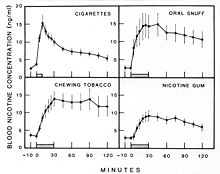 the history of tobacco use speech