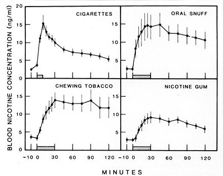 A graph that shows the efficiency of smoking as a way to absorb nicotine compared to other forms of intake. Blood nicotine graph.jpg