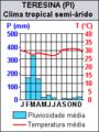 Brazil City Teresina PI Climate.png
