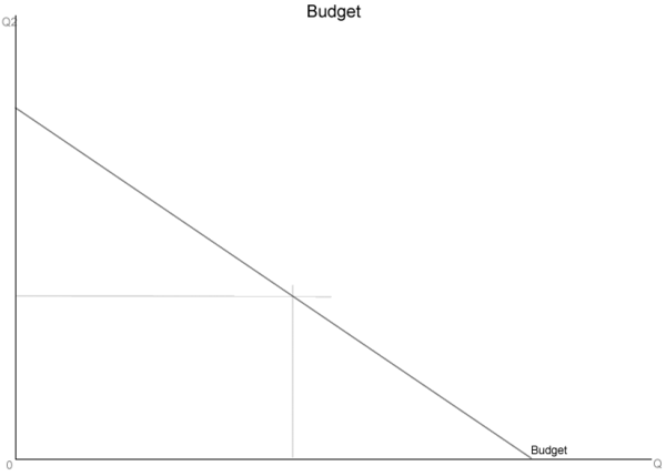 Budget curve.png