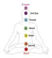 Chakras Demostration.png