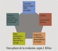 CincoPilaresRevolución J.Rifkin.png