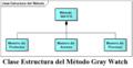 Clase estructura del método Gray Watch.png