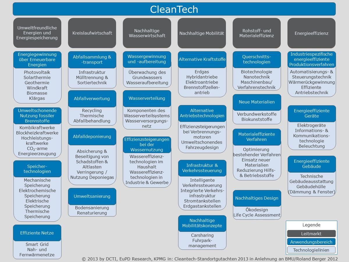 Cleantech – Wikipedia