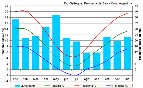 Clima Río Gallegos (Argentina).PNG
