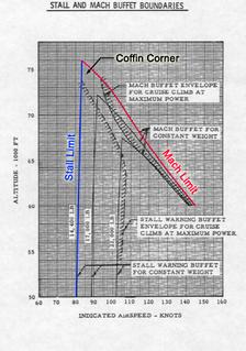Coffin corner (aerodynamics)