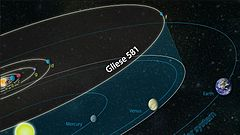 Comparing the Gliese 581 to Our Solar System.jpg