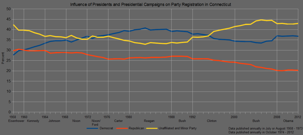 Connecticut Political Party Registration 1958 - 2012