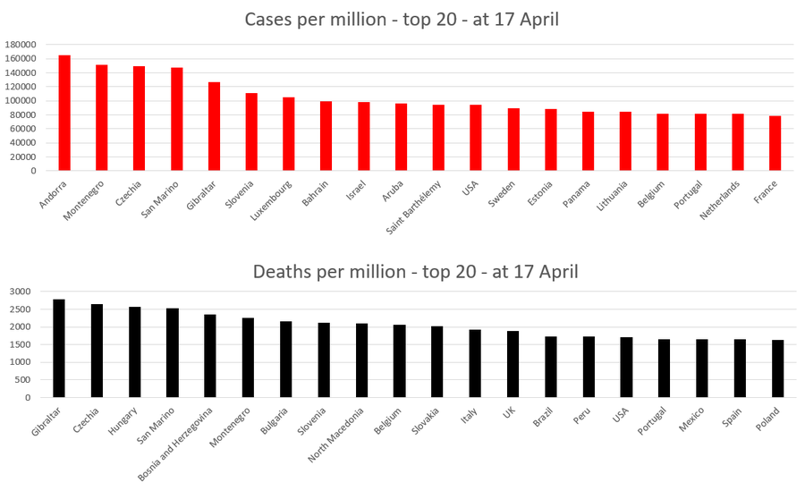 The top 20 territories in terms of cases and deaths from COVID-19 as of 17-Apr-21