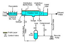 Microflotation Wikipedia