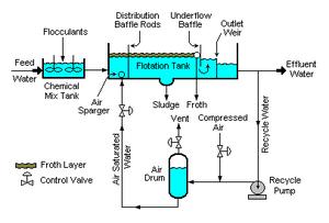 Dissolved air flotation - A typical dissolved air flotation unit (DAF)