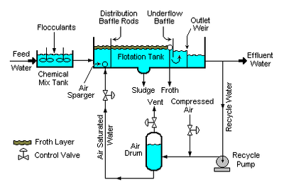 Typical Dissolved Oxygen In Drinking Water