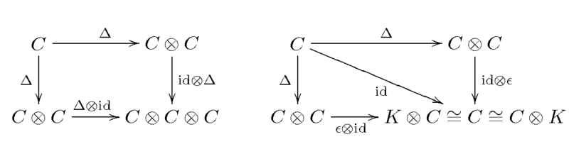 Defining diagrams of coalgebra.png