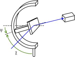 Texture (crystalline) - Image: Diffractometre montage chi reflexion