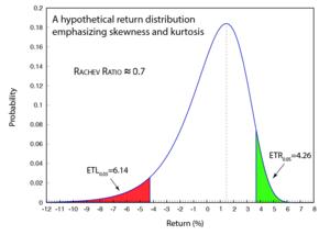 Rachev ratio - Image: Distribution for rratio