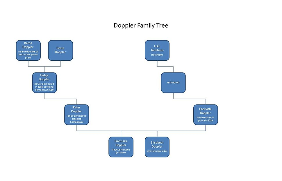 Doppler family tree