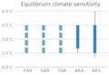 ECS assessments IPCC.png
