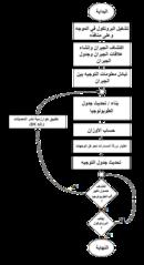 خوارزمية عمل بروتوكول التوجيه المحسن