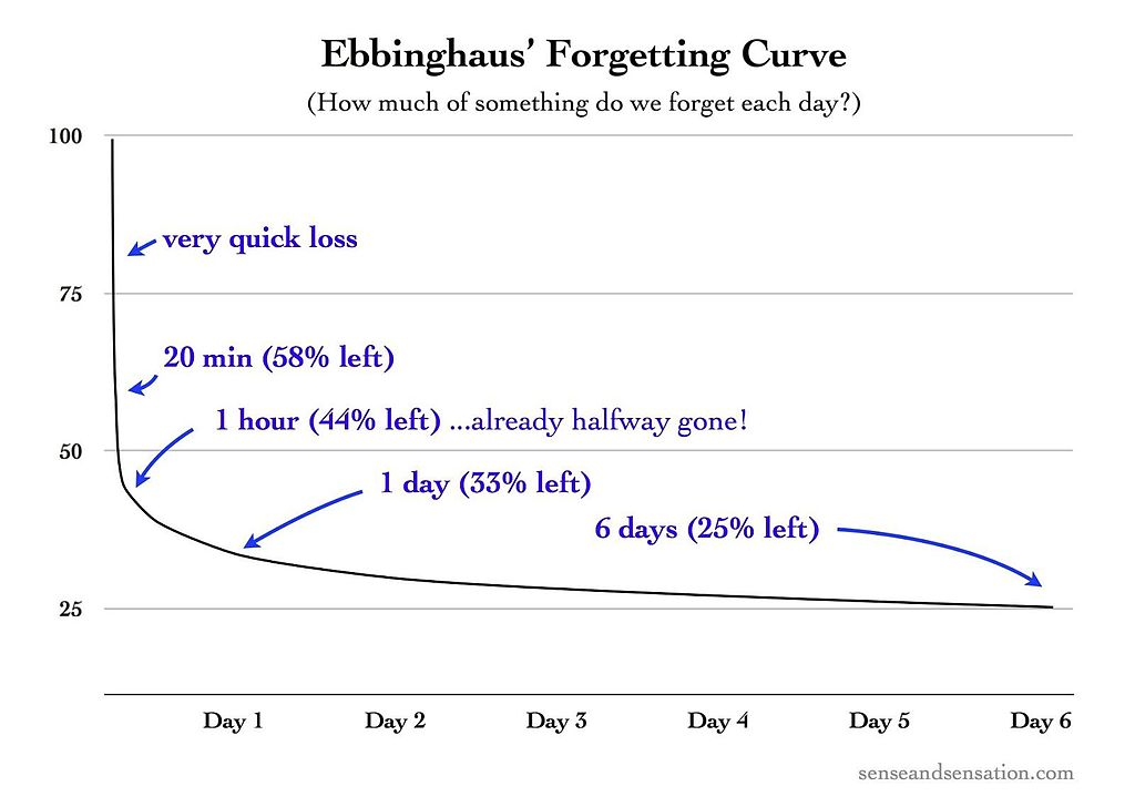 The Story Of An Hour Plot Diagram: Ebbinghaus7s Forgetting Curve (Figure 1).jpg - Wikimedia Commons,Chart