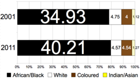 Ethnic Groups In South Africa Wikipedia