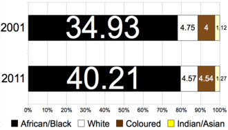 Ethnic groups in South Africa - Ethnic groups, 2001–2011 (Numbers are millions of people; horizontal scale is percentage of total population)