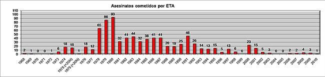 Evolución asesinatos cometidos por ETA.jpg