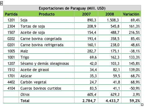 Exportparaguay2007-2008