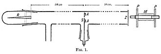 Geiger–Marsden experiment - This apparatus was described in a 1908 paper by Hans Geiger.  It could only measure deflections of a few degrees.