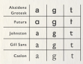 Gill Sans compared to other sans-serifs.png