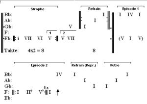 Pocket symphony - Image: Good Vibrations structure