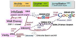 History of Google - the relationship between Google, Baidu, and Yahoo
