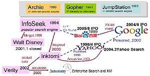 History of Google - the relationship between Google, Baidu, and Yahoo