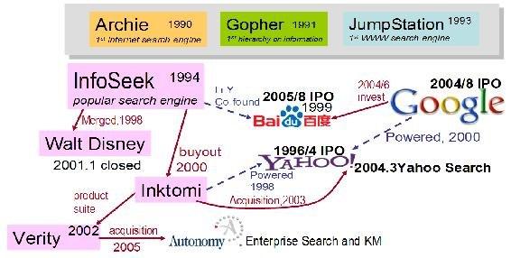 Google Baidu and Yahoo